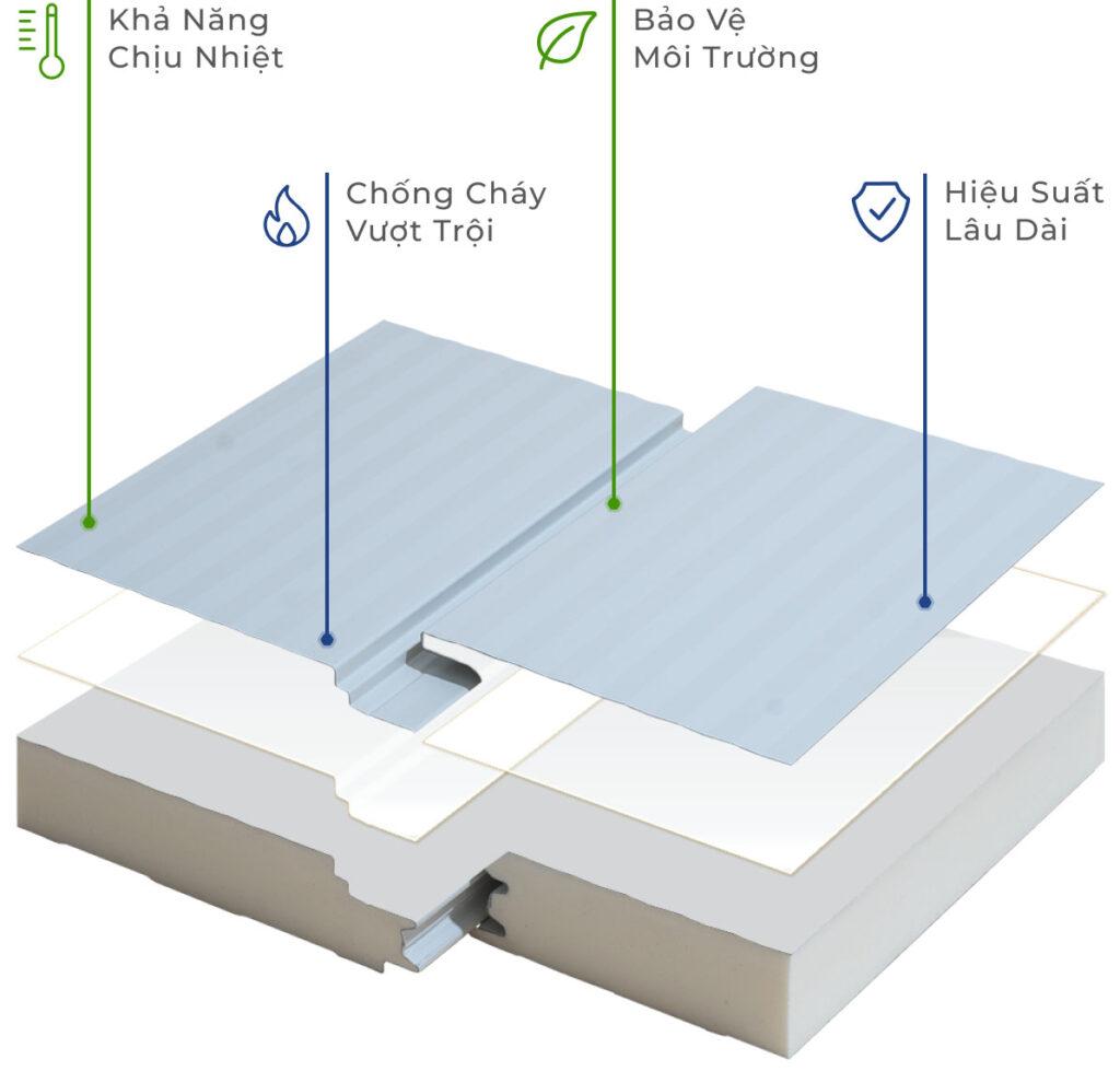 panel PIR Greenpanel 1024x979 1 - TẤM PANEL PIR CHỐNG CHÁY – CÁCH NHIỆT THƯƠNG HIỆU GREENPAN